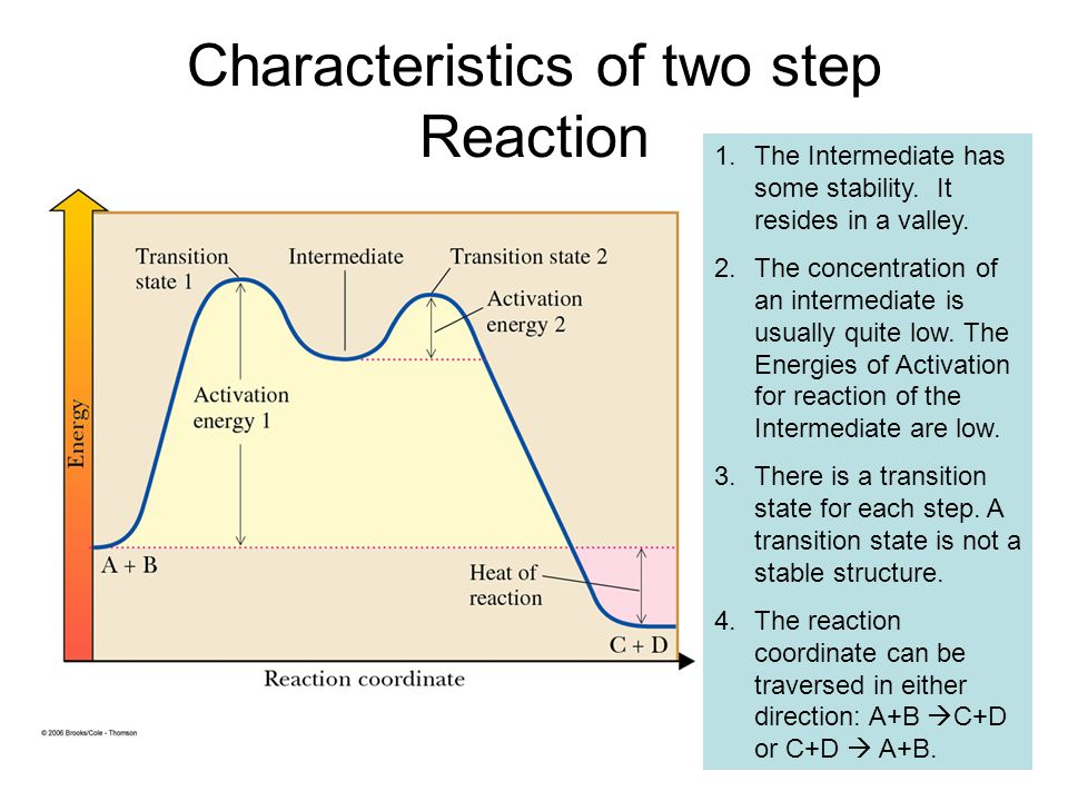 Characteristics of two step Reaction 1.The Intermediate has some stability. It resides in a valley. 2.The concentration of an intermediate is usually