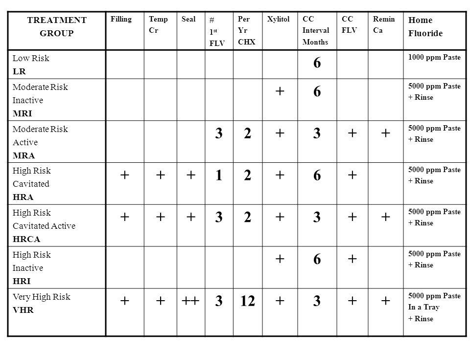 TREATMENT GROUP FillingTemp Cr Seal # 1 st FLV Per Yr CHX XylitolCC Interval Months CC FLV Remin Ca Home Fluoride Low Risk LR 6 1000 ppm Paste Moderat