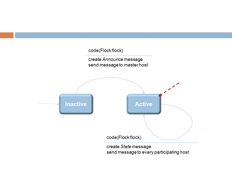 InactiveActive code(Flock flock) create Announce message send message to master host code(Flock flock) create State message send message to every participating host