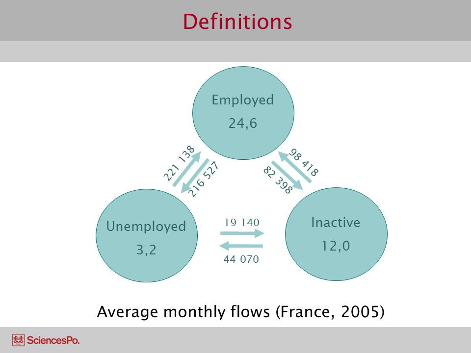 Definitions Employed 24,6 Unemployed 3,2 Inactive 12,0 221 138 216 527 19 140 44 070 82 398 98 418 Average monthly flows (France, 2005)