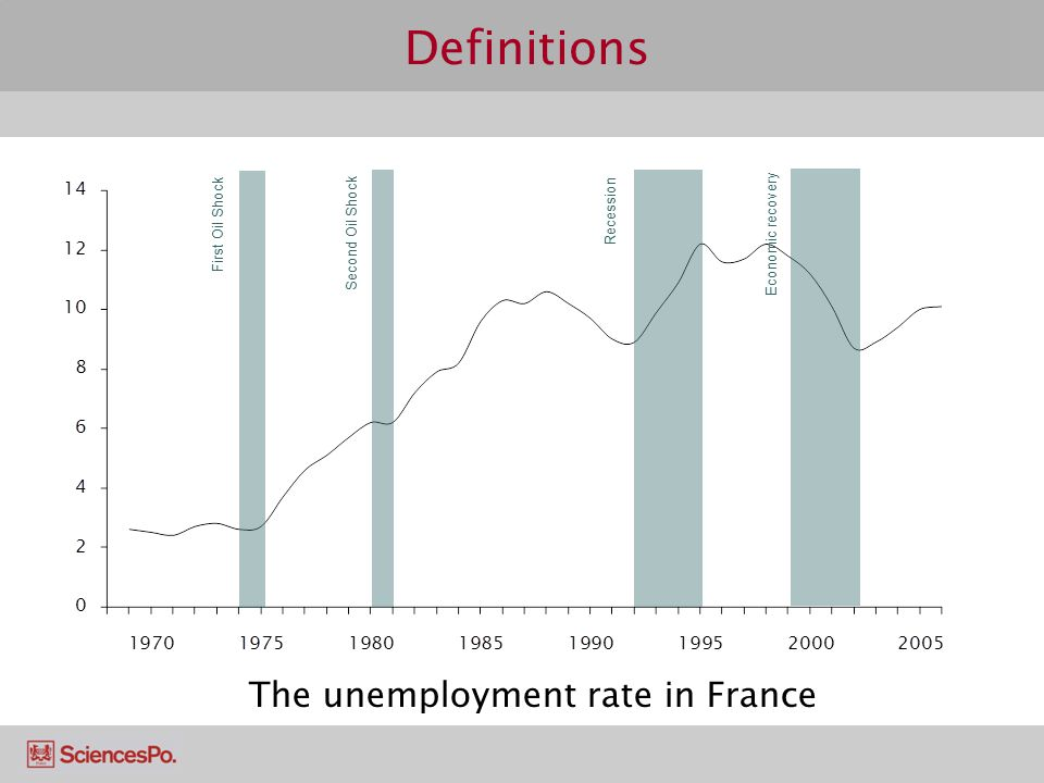 Definitions First Oil Shock Second Oil Shock Recession Economic recovery The unemployment rate in France