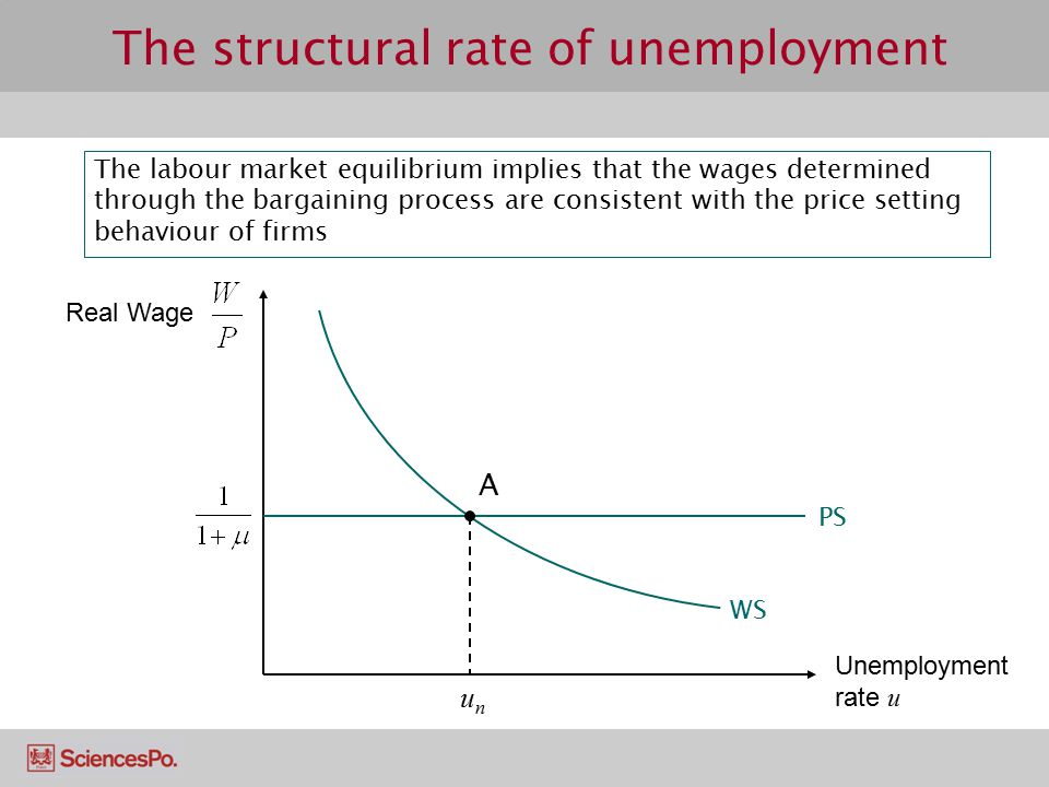 The structural rate of unemployment The labour market equilibrium implies that the wages determined through the bargaining process are consistent with