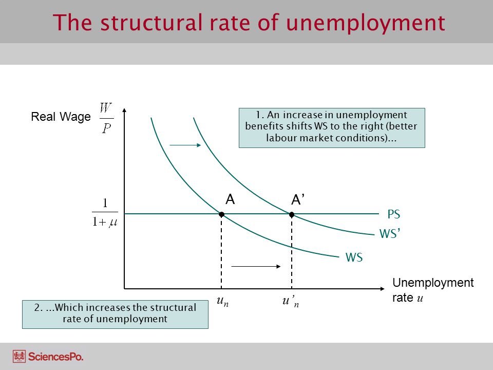 The structural rate of unemployment A unun WS PS WS' 1. An increase in unemployment benefits shifts WS to the right (better labour market conditions).