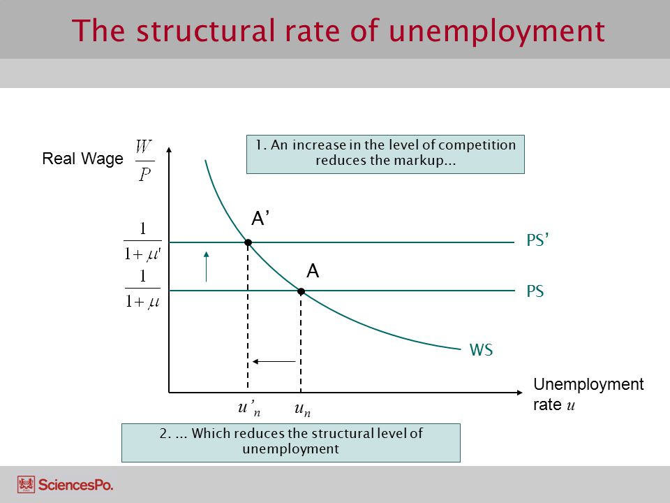 The structural rate of unemployment A unun WS PS PS' 1. An increase in the level of competition reduces the markup... u' n A' 2.... Which reduces the