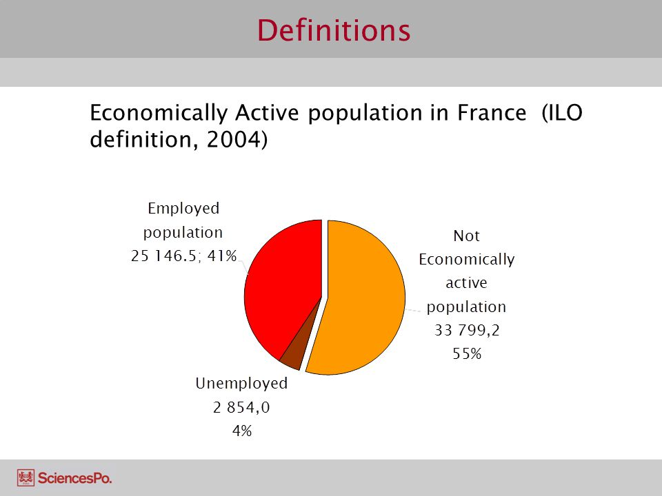 Definitions Unemployed (ILO definition) According to the 1982 definition, a person is unemployed if he/she is a member of the working age population (15 years or more) and fulfils the following conditions: 1.