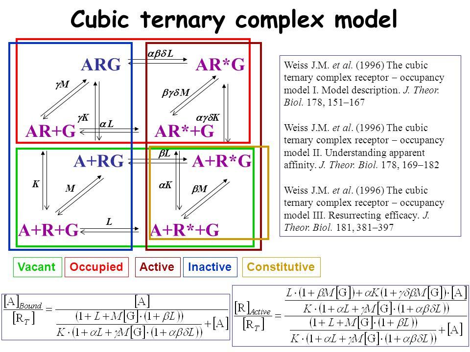 A+R+GA+R*+G Cubic ternary complex model InactiveActiveVacantOccupiedConstitutive AR+GAR*+G A+RGA+R*G ARGAR*G K KK LL   L MM MM KK MM LL   L   M  K Weiss J.M.
