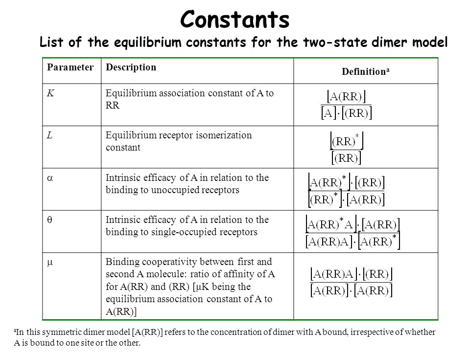 Constants List of the equilibrium constants for the two-state dimer model ParameterDescription Definition a KEquilibrium association constant of A to