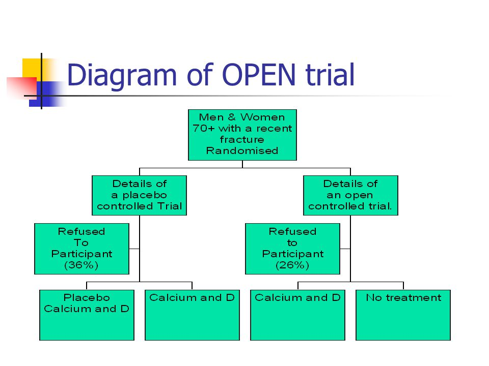 Diagram of OPEN trial