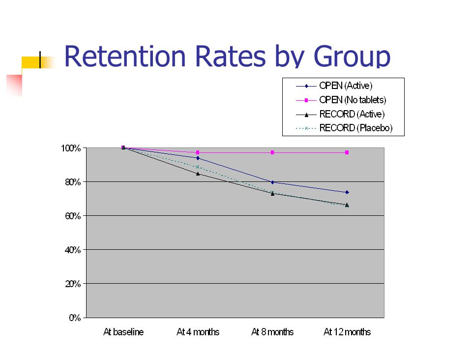 Retention Rates by Group