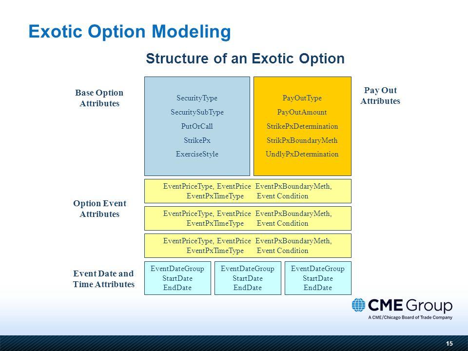 15 Structure of an Exotic Option Exotic Option Modeling SecurityType SecuritySubType PutOrCall StrikePx ExerciseStyle PayOutType PayOutAmount StrikePx