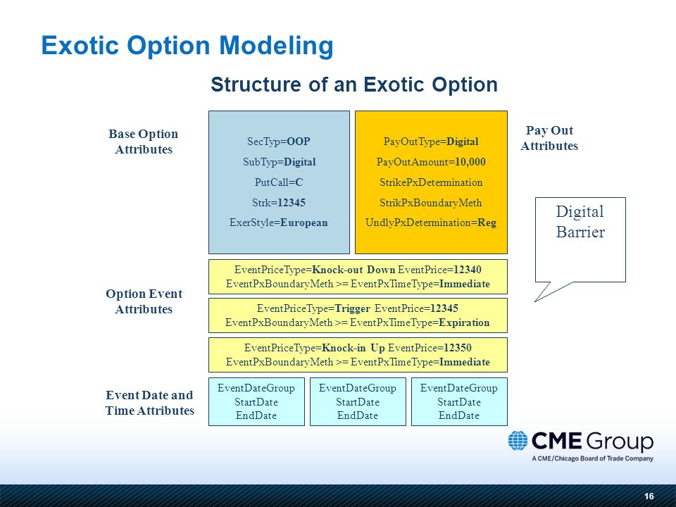 16 Structure of an Exotic Option Exotic Option Modeling SecTyp=OOP SubTyp=Digital PutCall=C Strk=12345 ExerStyle=European PayOutType=Digital PayOutAmount=10,000 StrikePxDetermination StrikPxBoundaryMeth UndlyPxDetermination=Reg Base Option Attributes Pay Out Attributes Option Event Attributes EventDateGroup StartDate EndDate Event Date and Time Attributes EventPriceType=Knock-in Up EventPrice=12350 EventPxBoundaryMeth >= EventPxTimeType=Immediate EventPriceType=Knock-out Down EventPrice=12340 EventPxBoundaryMeth >= EventPxTimeType=Immediate EventPriceType=Trigger EventPrice=12345 EventPxBoundaryMeth >= EventPxTimeType=Expiration Digital Barrier