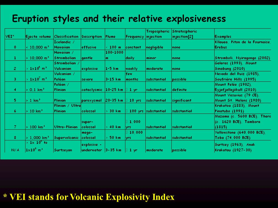 * VEI stands for Volcanic Explosivity Index Eruption styles and their relative explosiveness