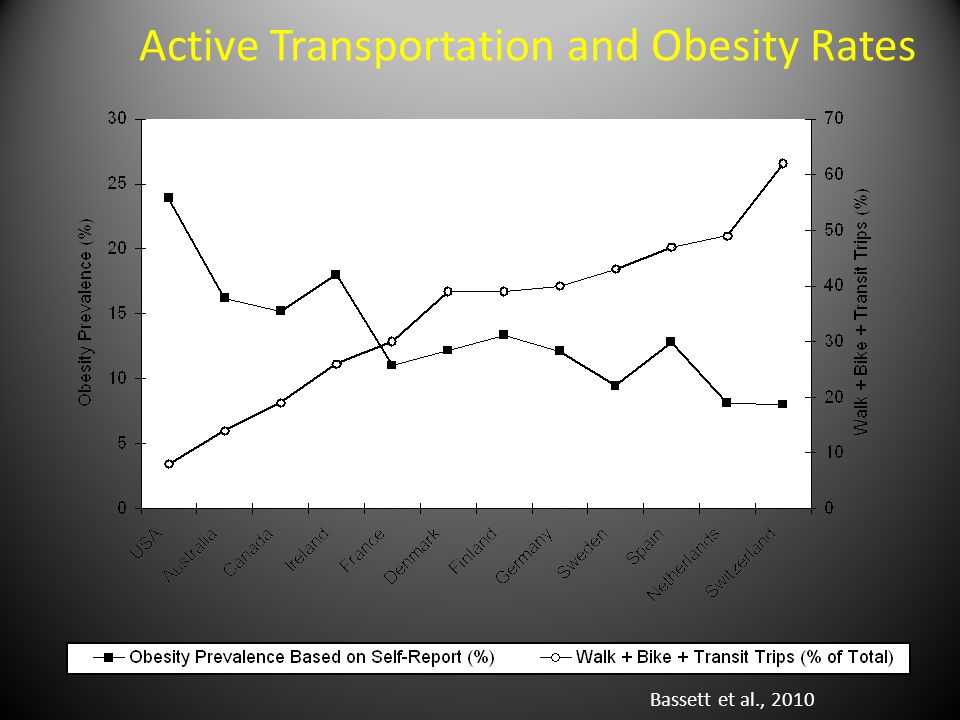 Active Transportation and Obesity Rates Bassett et al., 2010