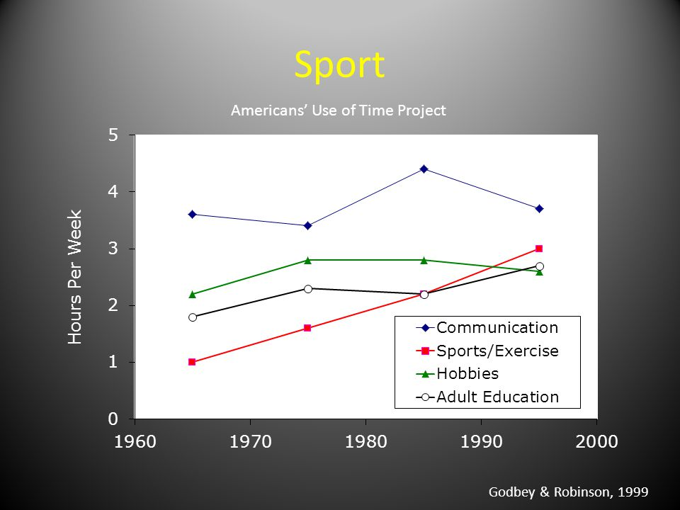 Sport Godbey & Robinson, 1999 Americans' Use of Time Project