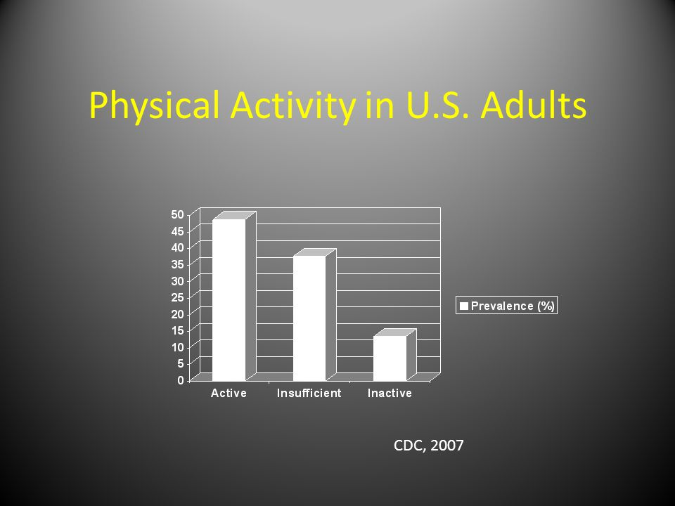 Physical Activity in U.S. Adults CDC, 2007