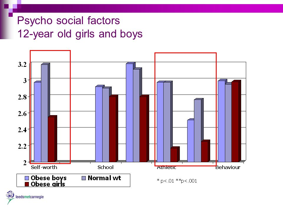 Psycho social factors 12-year old girls and boys