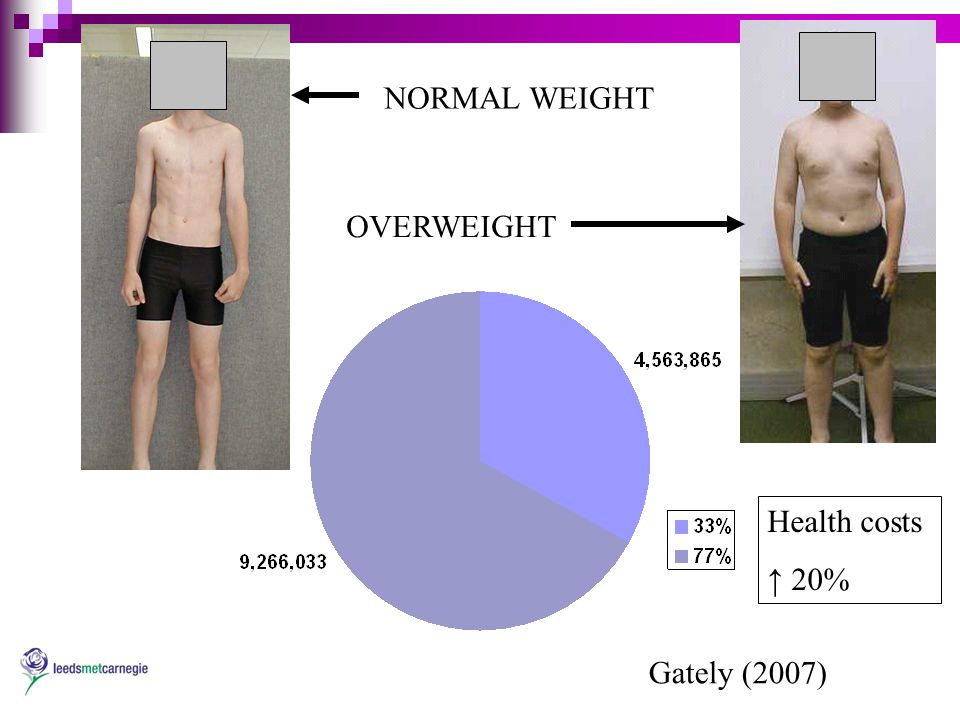 Gately (2007) NORMAL WEIGHT OVERWEIGHT Health costs ↑ 20%