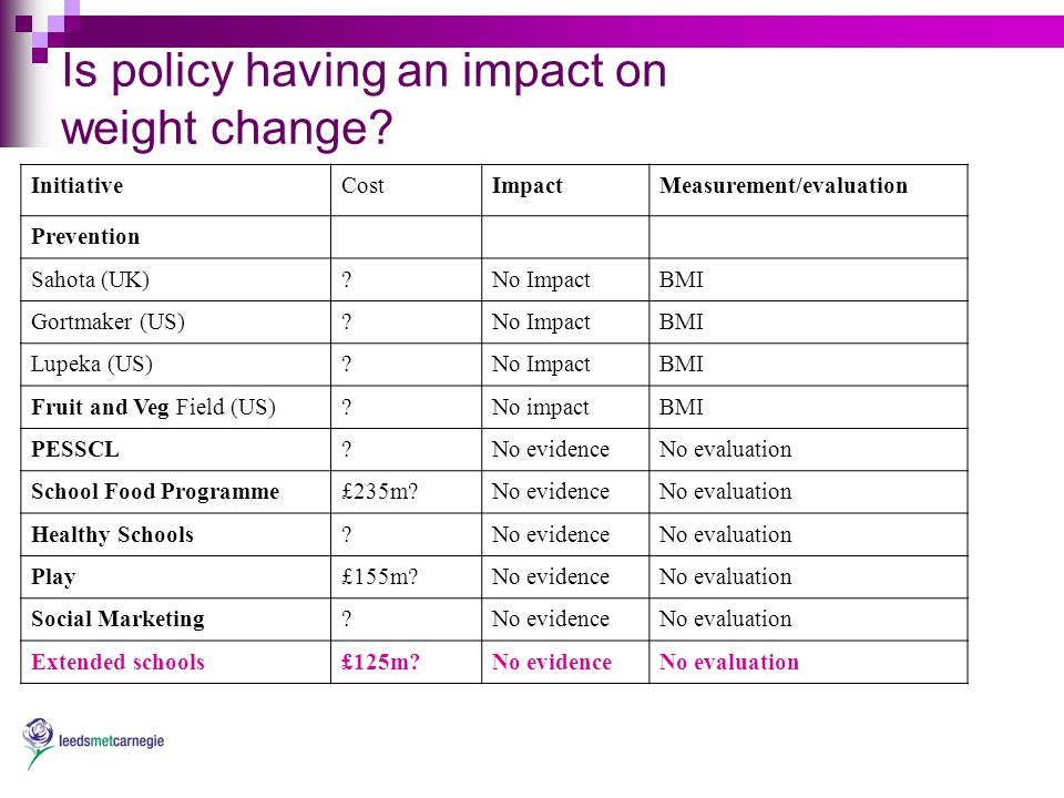 Is policy having an impact on weight change.