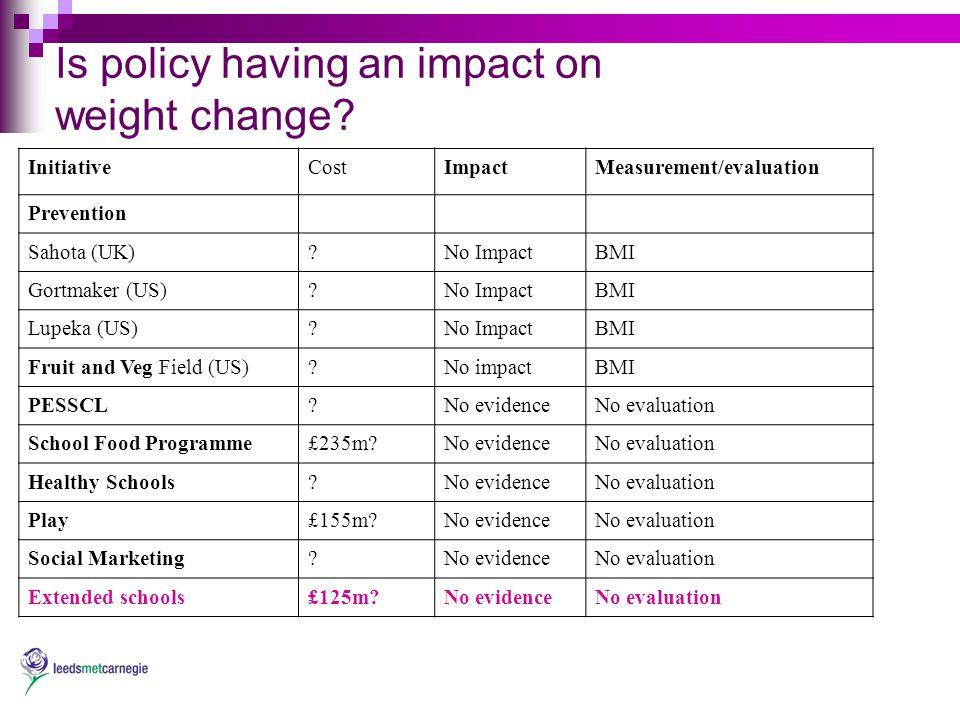 Is policy having an impact on weight change? InitiativeCostImpactMeasurement/evaluation Prevention Sahota (UK)?No ImpactBMI Gortmaker (US)?No ImpactBM