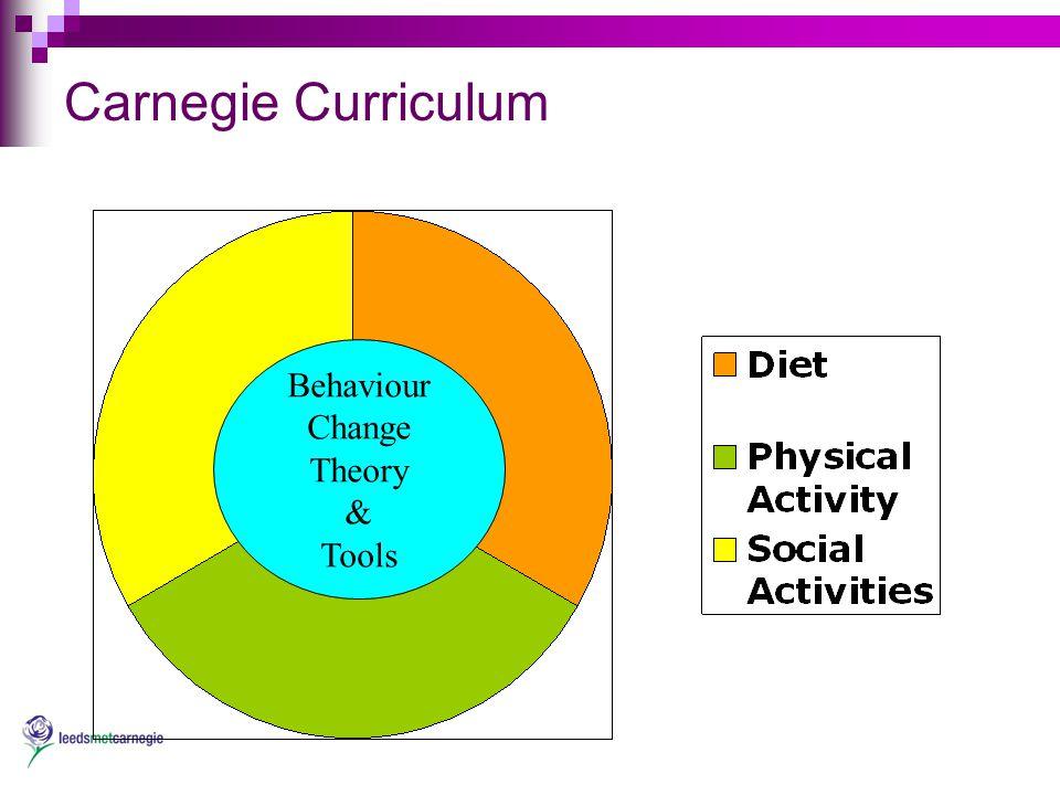 Carnegie Curriculum Behaviour Change Theory & Tools