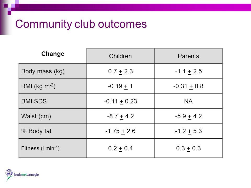 Community club outcomes Change ChildrenParents Body mass (kg)0.7 + 2.3-1.1 + 2.5 BMI (kg.m -2 )-0.19 + 1-0.31 + 0.8 BMI SDS-0.11 + 0.23NA Waist (cm)-8.7 + 4.2-5.9 + 4.2 % Body fat-1.75 + 2.6-1.2 + 5.3 Fitness (l.min -1 ) 0.2 + 0.40.3 + 0.3