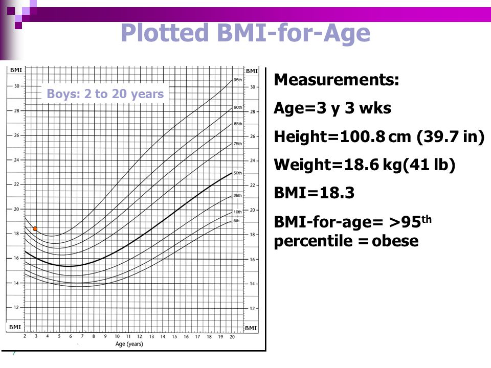 Measurements: Age=3 y 3 wks Height=100.8 cm (39.7 in) Weight=18.6 kg(41 lb) BMI=18.3 BMI-for-age= >95 th percentile =obese Plotted BMI-for-Age Boys: 2