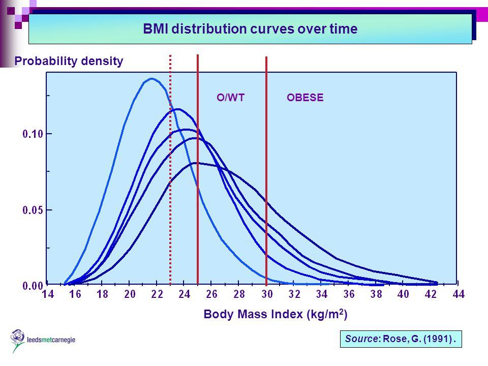 Body Mass Index (kg/m 2 ) Probability density Source: Rose, G.