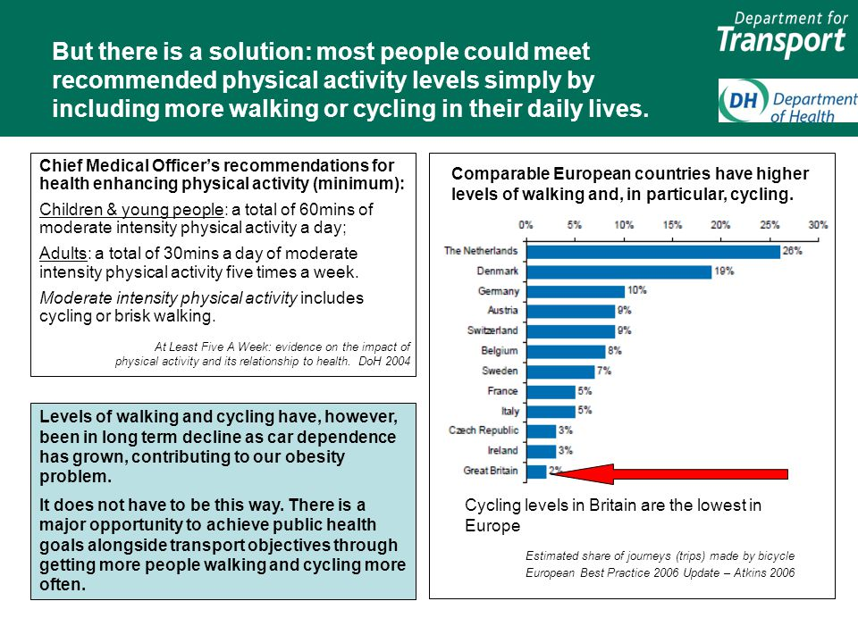 But there is a solution: most people could meet recommended physical activity levels simply by including more walking or cycling in their daily lives.