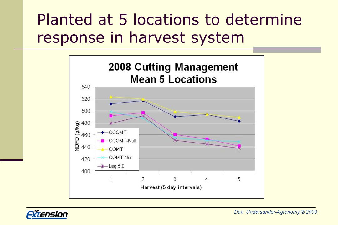 Dan Undersander-Agronomy © 2009 Planted at 5 locations to determine response in harvest system