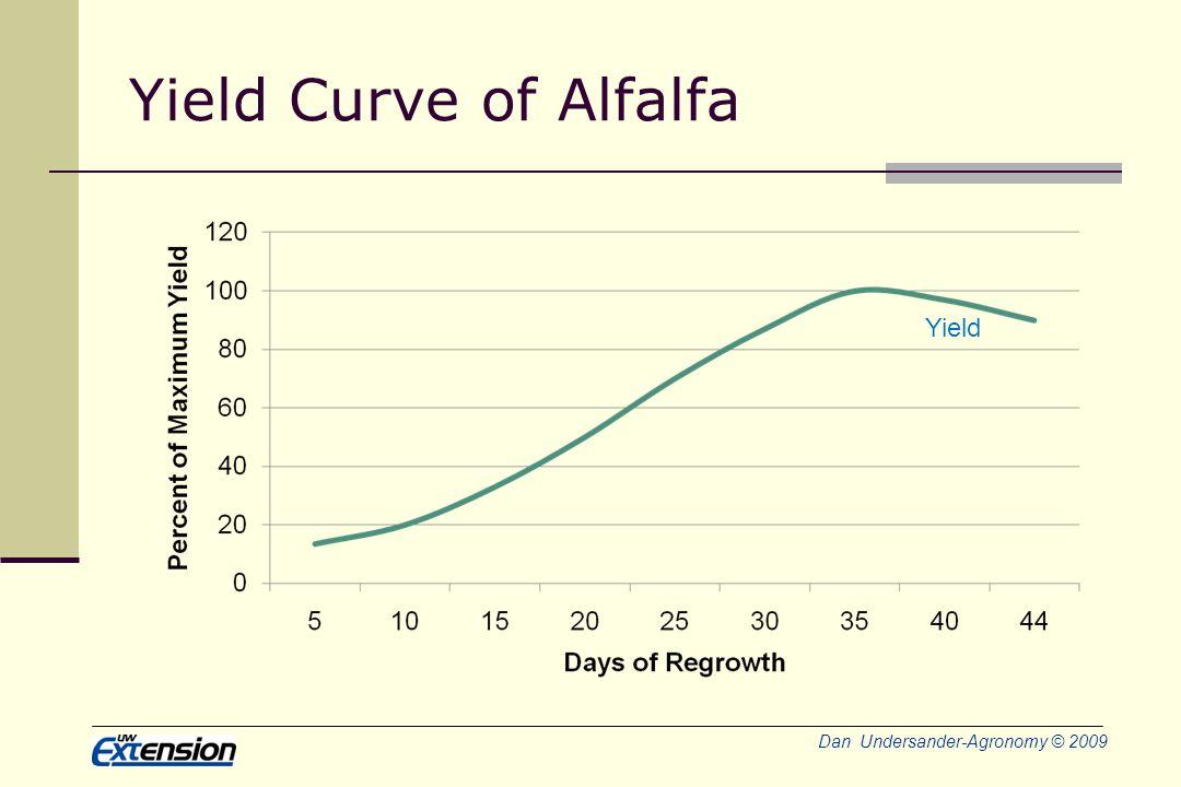 Dan Undersander-Agronomy © 2009 Yield Curve of Alfalfa Yield