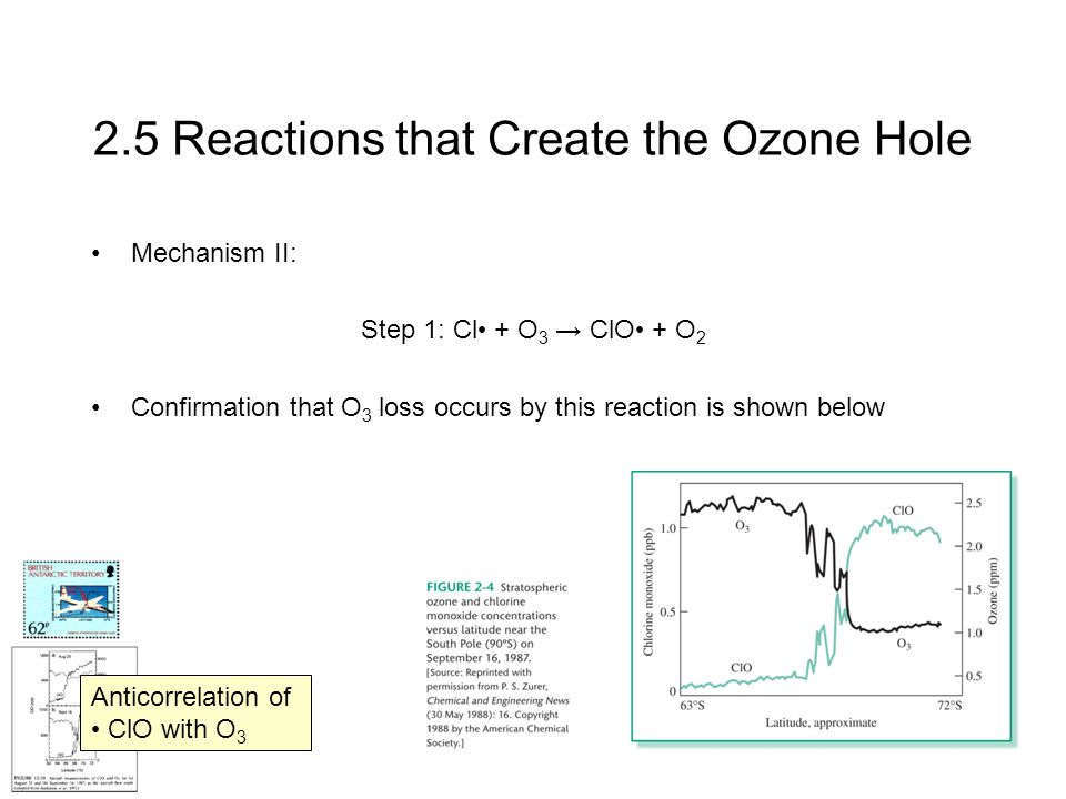 2.5 Reactions that Create the Ozone Hole Mechanism II: Step 1: Cl + O 3 → ClO + O 2 Confirmation that O 3 loss occurs by this reaction is shown below Anticorrelation of ClO with O 3
