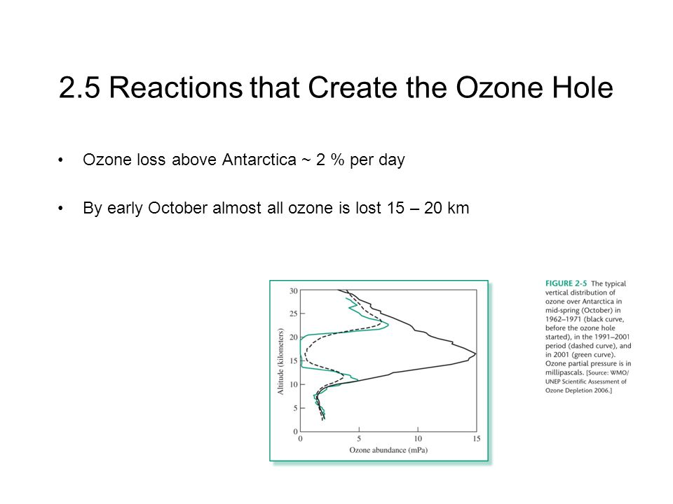 2.5 Reactions that Create the Ozone Hole Ozone loss above Antarctica ~ 2 % per day By early October almost all ozone is lost 15 – 20 km