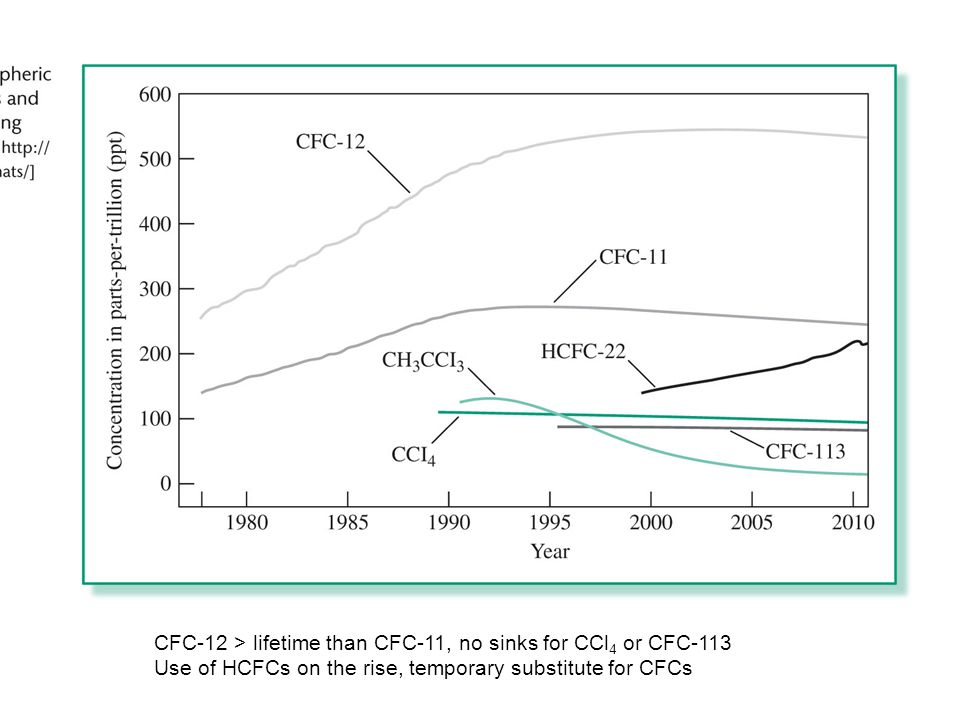 2.15 International Agreements that Restrict ODSs CFC production in developed countries ended in 1995 Developing countries had until 2010 CFC-12 has longer atmospheric lifetime than CFC-11 CCl 4 slight decline due to lack of sinks CFC-12 > lifetime than CFC-11, no sinks for CCl 4 or CFC-113 Use of HCFCs on the rise, temporary substitute for CFCs