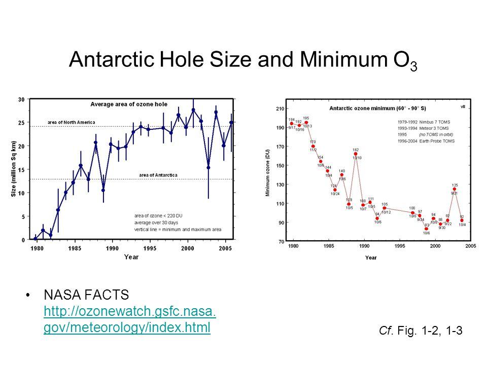 Antarctic Hole Size and Minimum O 3 NASA FACTS http://ozonewatch.gsfc.nasa.