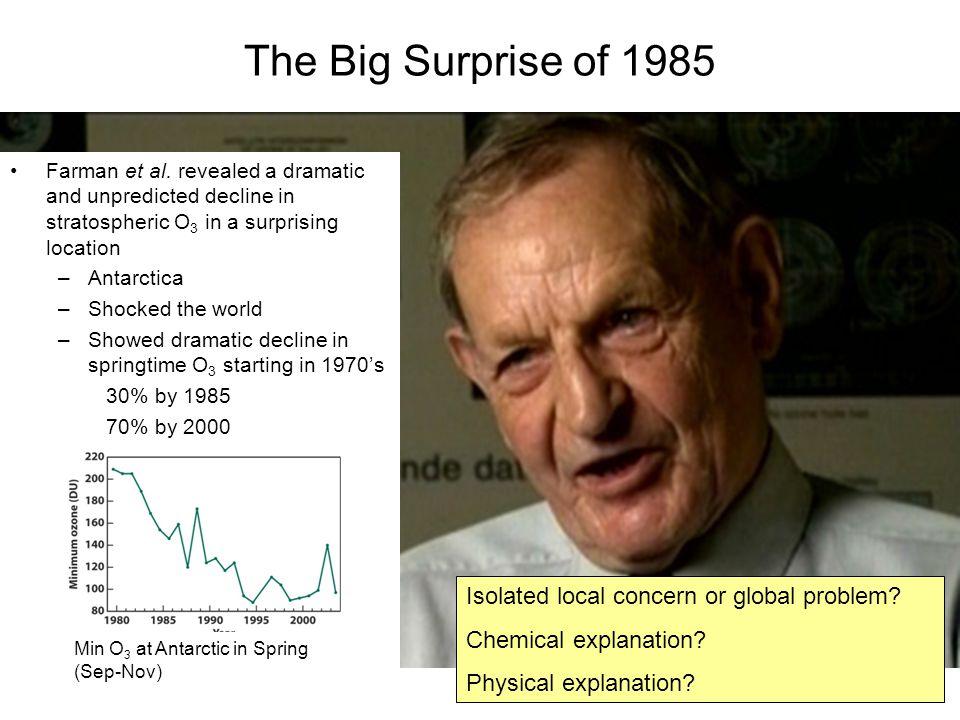 The Big Surprise of 1985 Farman et al.