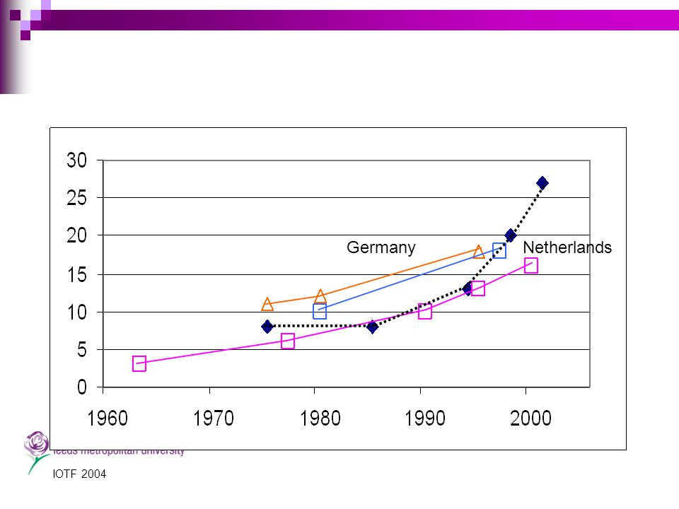 GermanyNetherlands Prevalence % Overweight children 7-11 Trends in the last three decades IOTF 2004