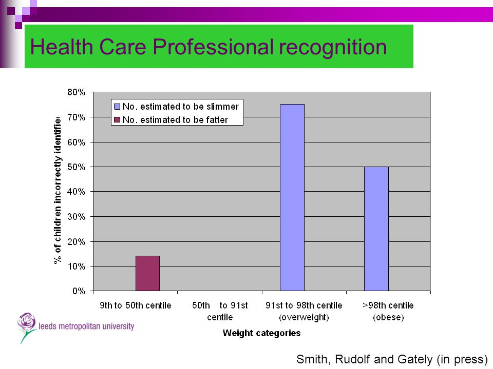 Health Care Professional recognition Smith, Rudolf and Gately (in press)