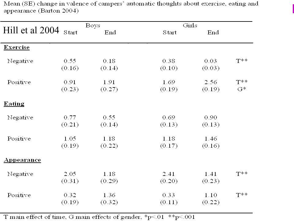 Hill et al 2004