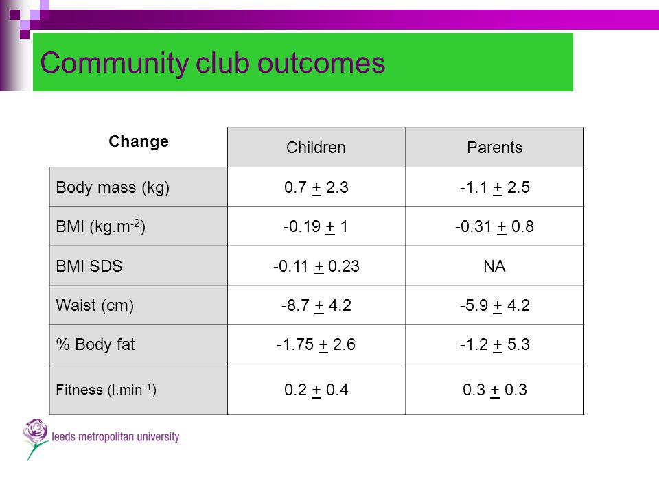 Community club outcomes Change ChildrenParents Body mass (kg)0.7 + 2.3-1.1 + 2.5 BMI (kg.m -2 )-0.19 + 1-0.31 + 0.8 BMI SDS-0.11 + 0.23NA Waist (cm)-8.7 + 4.2-5.9 + 4.2 % Body fat-1.75 + 2.6-1.2 + 5.3 Fitness (l.min -1 ) 0.2 + 0.40.3 + 0.3