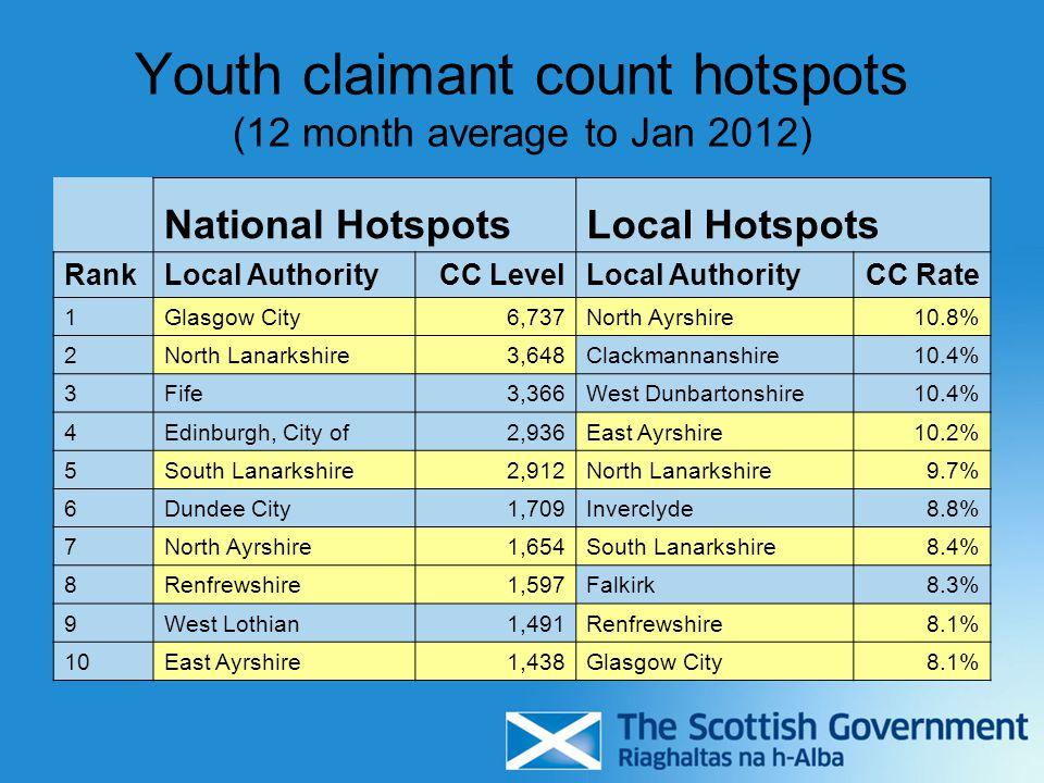 Youth claimant count hotspots (12 month average to Jan 2012) National HotspotsLocal Hotspots RankLocal AuthorityCC LevelLocal AuthorityCC Rate 1Glasgow City6,737North Ayrshire10.8% 2North Lanarkshire3,648Clackmannanshire10.4% 3Fife3,366West Dunbartonshire10.4% 4Edinburgh, City of2,936East Ayrshire10.2% 5South Lanarkshire2,912North Lanarkshire9.7% 6Dundee City1,709Inverclyde8.8% 7North Ayrshire1,654South Lanarkshire8.4% 8Renfrewshire1,597Falkirk8.3% 9West Lothian1,491Renfrewshire8.1% 10East Ayrshire1,438Glasgow City8.1%