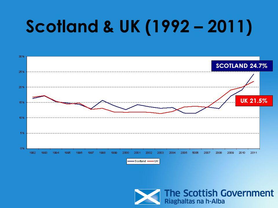 Scotland & UK (1992 – 2011) SCOTLAND 24.7% UK 21.5%