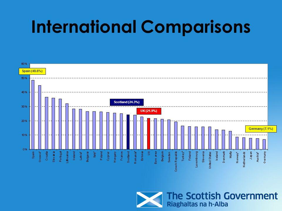 International Comparisons UK (21.9%) Scotland (24.3%) Spain (48.6%) Germany (7.1%)