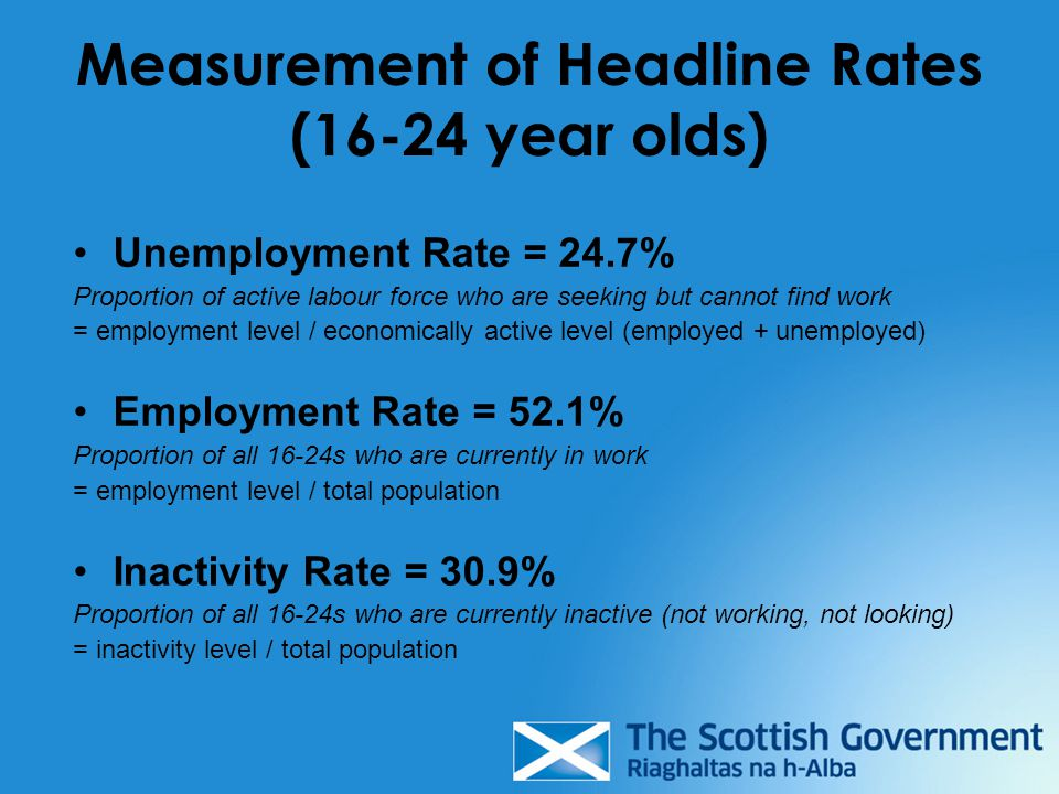 Measurement of Headline Rates (16-24 year olds) Unemployment Rate = 24.7% Proportion of active labour force who are seeking but cannot find work = employment level / economically active level (employed + unemployed) Employment Rate = 52.1% Proportion of all 16-24s who are currently in work = employment level / total population Inactivity Rate = 30.9% Proportion of all 16-24s who are currently inactive (not working, not looking) = inactivity level / total population