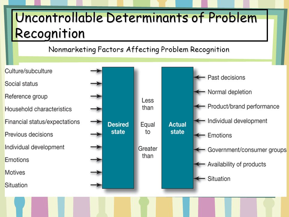 Uncontrollable Determinants of Problem Recognition Nonmarketing Factors Affecting Problem Recognition