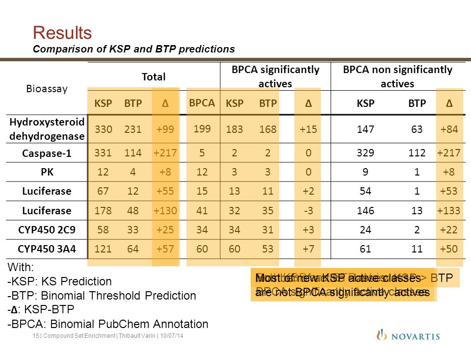Results Comparison of KSP and BTP predictions | Compound Set Enrichment | Thibault Varin | 10/07/1415 Bioassay Total BPCA significantly actives BPCA n