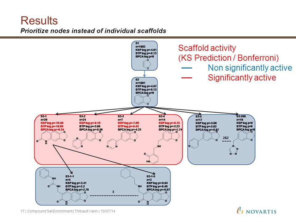 Results Prioritize nodes instead of individual scaffolds | Compound Set Enrichment | Thibault Varin | 10/07/1417 Scaffold activity (KS Prediction / Bo