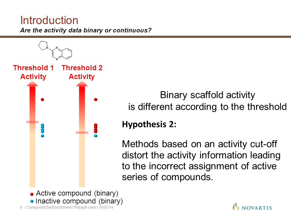 Introduction Are the activity data binary or continuous? | Compound Set Enrichment | Thibault Varin | 10/07/146 Threshold 1 Activity Threshold 2 Activ