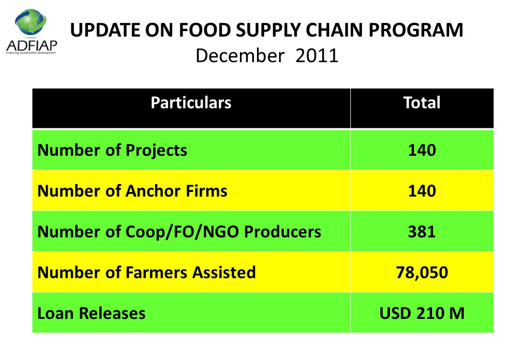 UPDATE ON FOOD SUPPLY CHAIN PROGRAM December 2011 ParticularsTotal Number of Projects140 Number of Anchor Firms140 Number of Coop/FO/NGO Producers381 Number of Farmers Assisted78,050 Loan ReleasesUSD 210 M