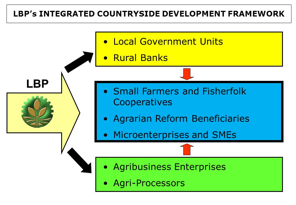 Local Government Units Rural Banks Small Farmers and Fisherfolk Cooperatives Agrarian Reform Beneficiaries Microenterprises and SMEs Agribusiness Enterprises Agri-Processors LBP's INTEGRATED COUNTRYSIDE DEVELOPMENT FRAMEWORK LBP