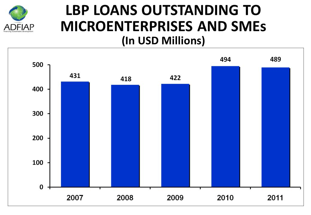 LBP LOANS OUTSTANDING TO MICROENTERPRISES AND SMEs (In USD Millions)